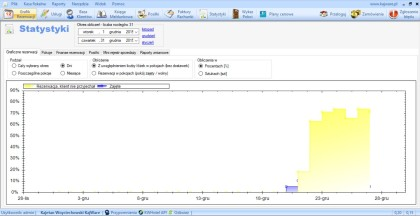 Oprogramowanie-hotelowe-statystyki-2